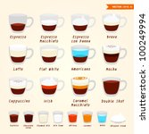 Coffee Kinds