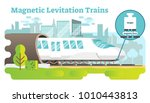 Magnetic Levitation Train...