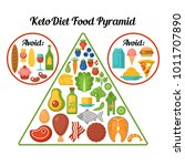 keto diet food pyramid.... | Shutterstock .eps vector #1011707890