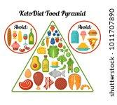 keto diet food pyramid.... | Shutterstock .eps vector #1011707890