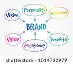 brand value mind map  business... | Shutterstock .eps vector #1014732979