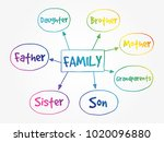 family mind map concept | Shutterstock .eps vector #1020096880