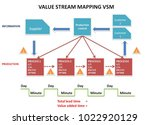 value stream mapping vsm | Shutterstock . vector #1022920129