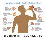 Symptoms And Effects Of...