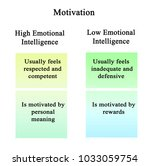 motivation   high and low... | Shutterstock . vector #1033059754