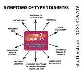 symptoms type 1 diabetes.... | Shutterstock .eps vector #1035456709