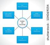 different types of plastic | Shutterstock .eps vector #104069054