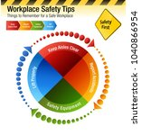 an image of a workplace safety... | Shutterstock .eps vector #1040866954