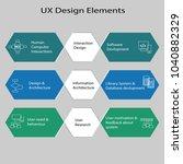 ux design elements describes to ...