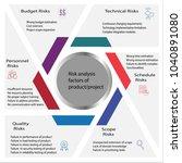 risk analysis factors of... | Shutterstock .eps vector #1040891080