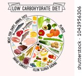 low carbohydrate diet poster.... | Shutterstock .eps vector #1043956306