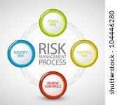 vector risk management process... | Shutterstock .eps vector #104446280