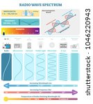 electromagnetic waves  radio...   Shutterstock .eps vector #1046220943