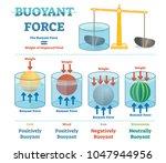 buoyant force  illustrative... | Shutterstock .eps vector #1047944956