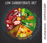 low carbohydrate diet poster.... | Shutterstock .eps vector #1049310389