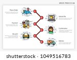 order process concept. how to...   Shutterstock .eps vector #1049516783