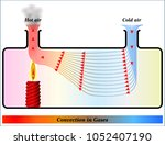 convection of heat in gases  | Shutterstock .eps vector #1052407190