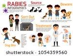 rabies infographics.... | Shutterstock .eps vector #1054359560