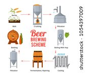 stages of beer production.... | Shutterstock .eps vector #1054397009