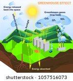 scheme of greenhouse effect ...