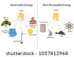Stock vector education chart of renewable and non renewable sources of energy diagram vector illustration 1057812968