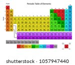 periodic table extended   Shutterstock .eps vector #1057947440