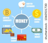 evolution of currency. money... | Shutterstock .eps vector #1060531730
