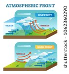 atmospheric front vector... | Shutterstock .eps vector #1062360290
