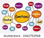 human emotion mind map ... | Shutterstock .eps vector #1062702968