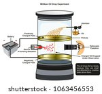 millikan oil drop experiment... | Shutterstock .eps vector #1063456553