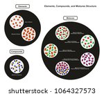 elements compounds and mixtures ... | Shutterstock . vector #1064327573