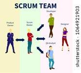 scrum methodology infographics... | Shutterstock .eps vector #1064921903