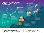 vector astronomy timeline  mock ... | Shutterstock .eps vector #1064929193