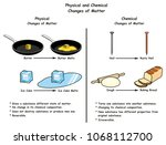 physical and chemical changes... | Shutterstock .eps vector #1068112700