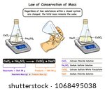 law of conservation of mass... | Shutterstock .eps vector #1068495038