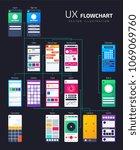ux ui structure  app flowchart...