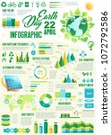 ecology infographics for earth... | Shutterstock .eps vector #1072792586