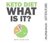 ketogenic diet macros diagram ... | Shutterstock .eps vector #1073315180