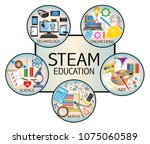 steam education icon set | Shutterstock .eps vector #1075060589