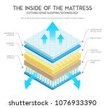 quality mattress materials... | Shutterstock .eps vector #1076933390