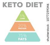 ketogenic diet macros pyramid... | Shutterstock .eps vector #1077259346