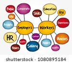 employers and workers mind map... | Shutterstock .eps vector #1080895184