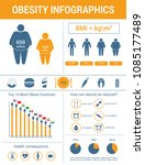 overweight and obesity vector... | Shutterstock .eps vector #1085177489