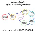 step to starting affiliate... | Shutterstock . vector #1087908884