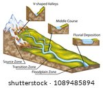 stage of a river profile  the... | Shutterstock . vector #1089485894