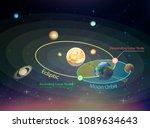 vector illustration of the... | Shutterstock .eps vector #1089634643