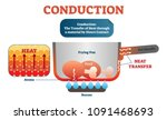 conduction physics diagram ... | Shutterstock .eps vector #1091468693