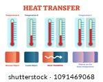 heat transfer physics poster ...   Shutterstock .eps vector #1091469068