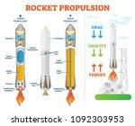 rocket propulsion  space... | Shutterstock .eps vector #1092303953