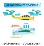 how the wing flies ... | Shutterstock .eps vector #1092652454